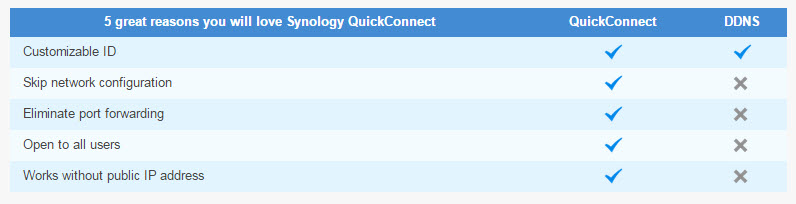 Synology NAS Connect your data quickly