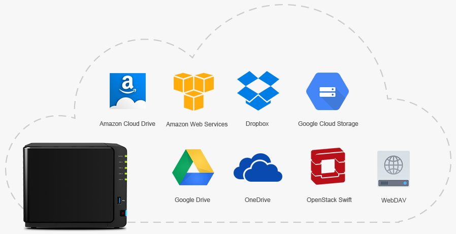 Synology NAS your files anywhere