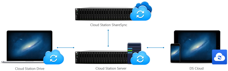 Synology NAS Increase business productivity
