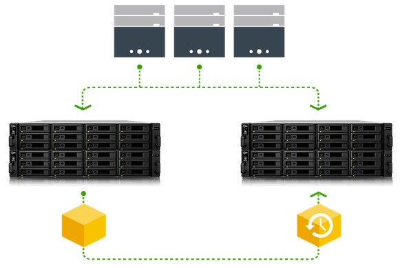Synology NAS Protection by LUN backup
