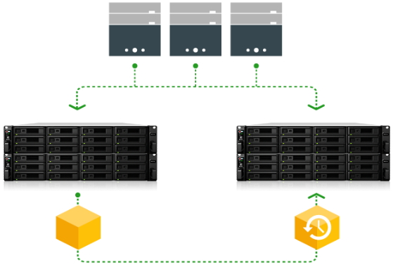 Synology NAS Protection with LUN backup