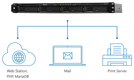 Synology NAS All-in-one server